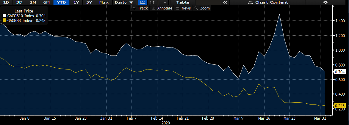 Chart of 3 and 10 year Government Bond Yield to Maturity